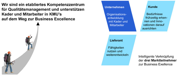 TRIOLOGUE® KompetenzZentrum für Qualitätsmanagement